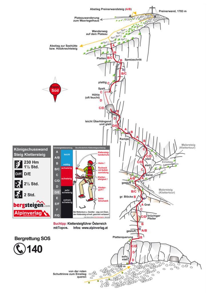 Schemat via ferraty Konigschusswandsteig , źródło bergsteigen.com